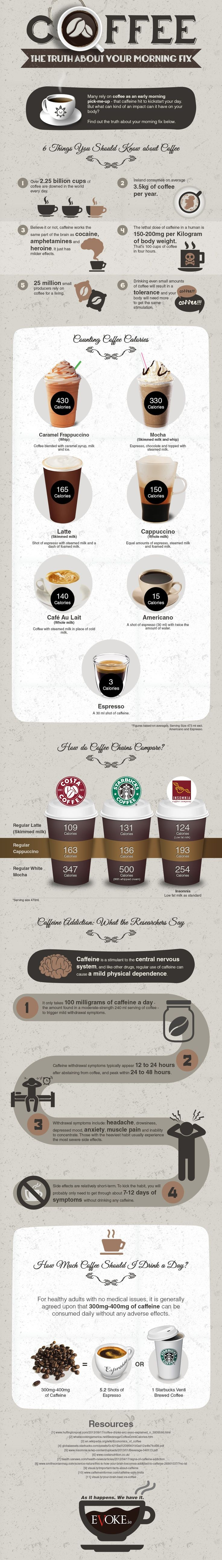Interesting factoids about coffee are contained in the infographic below sent to me and used with